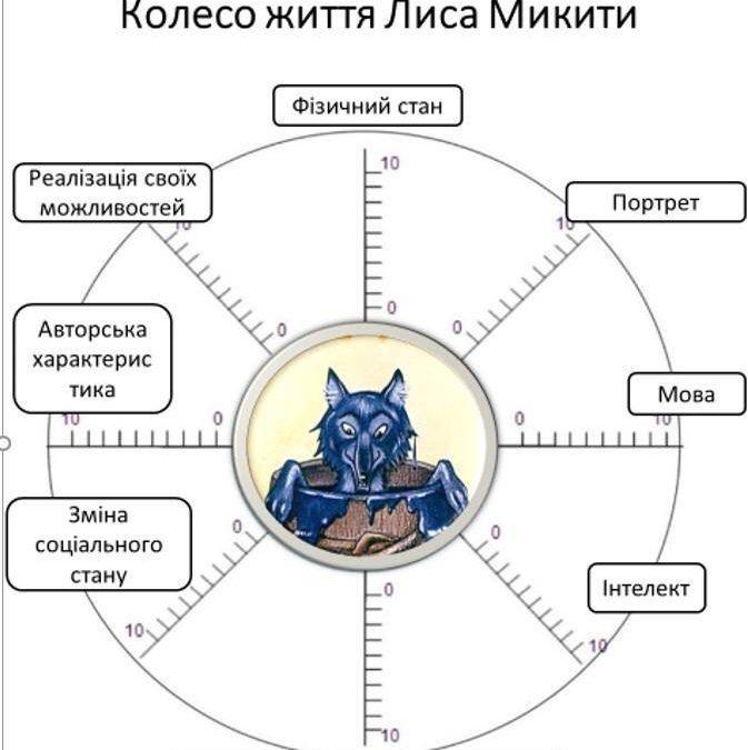 Використання елементів мнемотехніки на уроках
